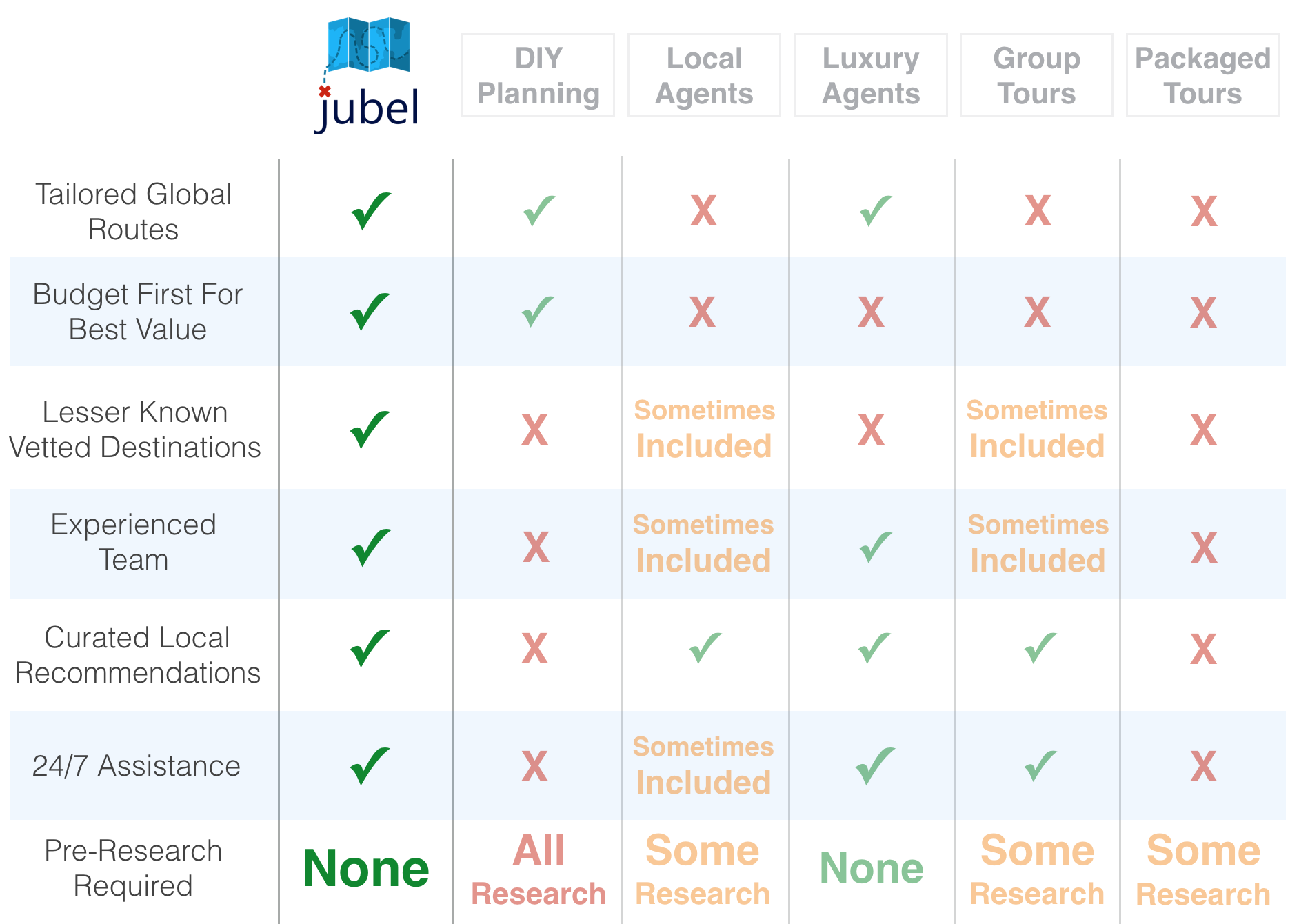 Why Jubel Is Better Than Other Travel Companies